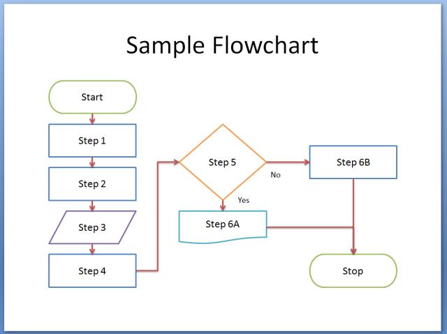 Sip rancangan interface dan flow chart sebuah aplikasi bernuansa pengertian flowchart ccuart Choice Image